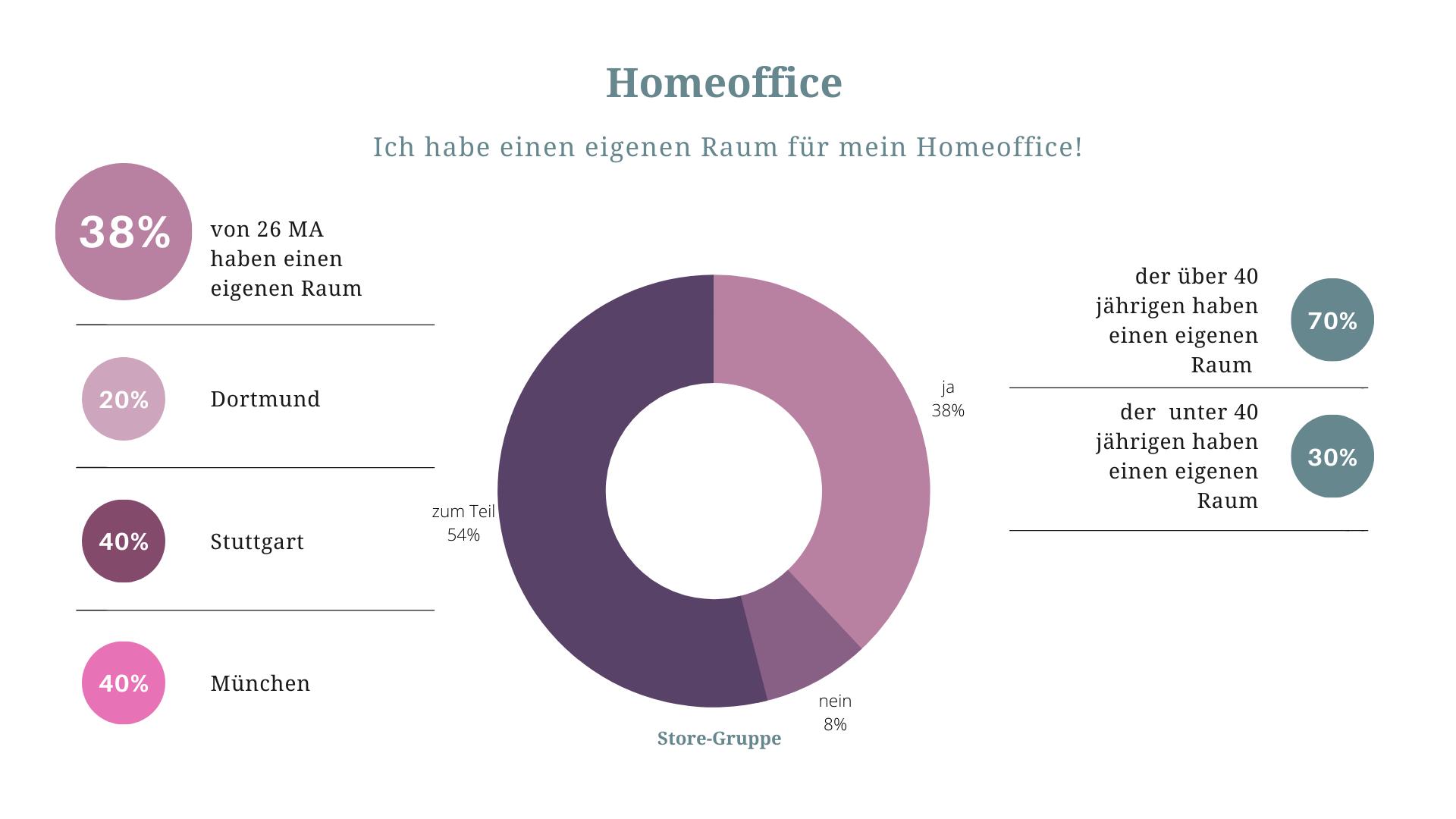diagramm umfrage homeoffice